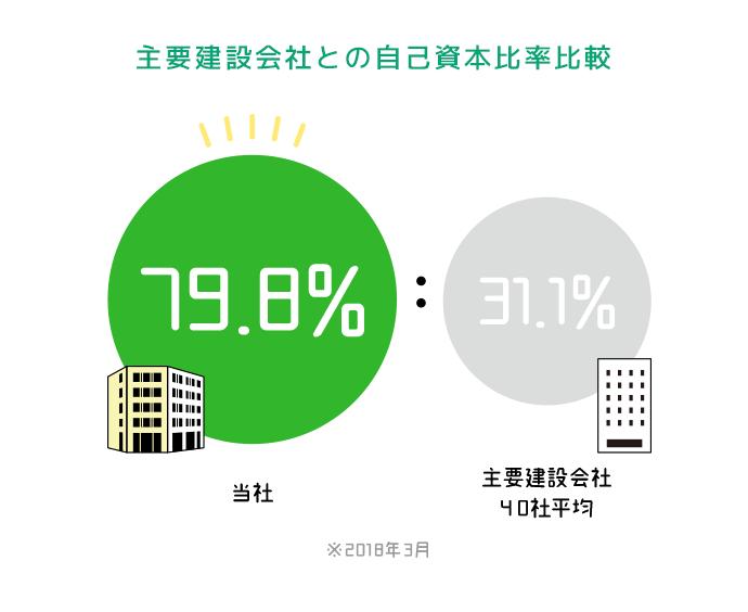 【主要建設会社との自己資本比率比較】当社79.8%:主要建設会社31.1%(40社平均)/2018年3月