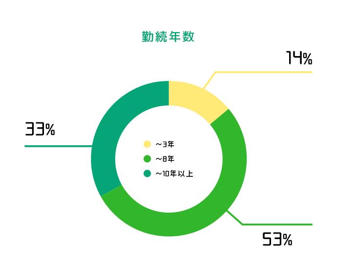 【勤続年数】~3年:14%/~8年:53%/~10年以上:33%